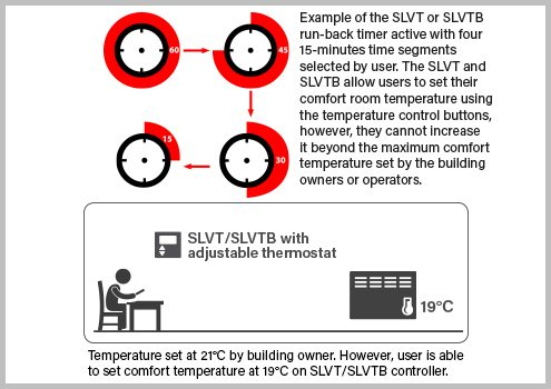 SLVT Controller run-back timer illustration